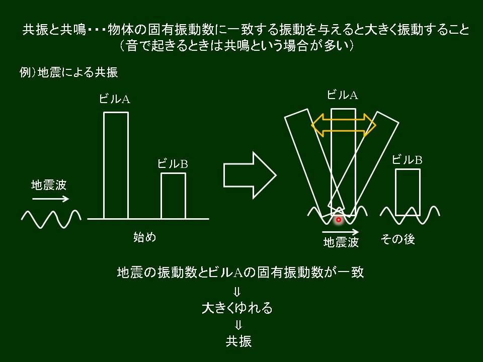 固有振動数と共振・共鳴